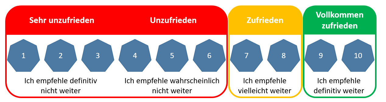 Noteauswahl